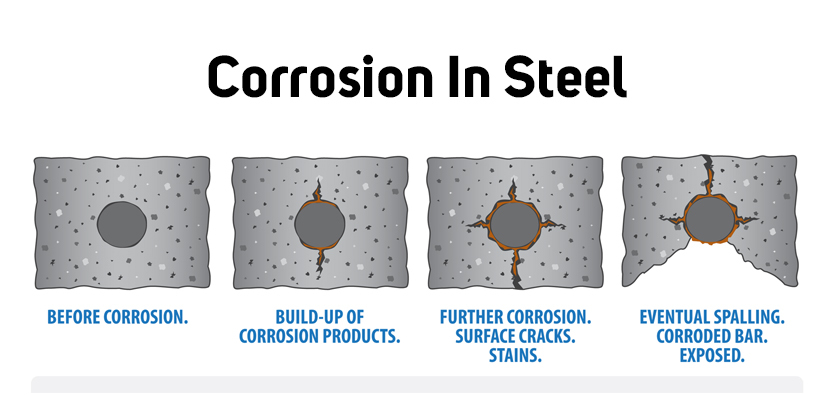 Causes Of Corrosion In Steel And How To Avoid Them