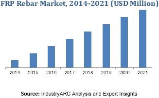 fiberglass rebar market 2020, fibreglass rebar